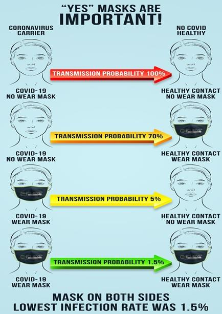 Masks are important chart